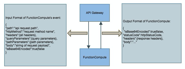 Using Function Compute as API Gateway's backend service - User Guide