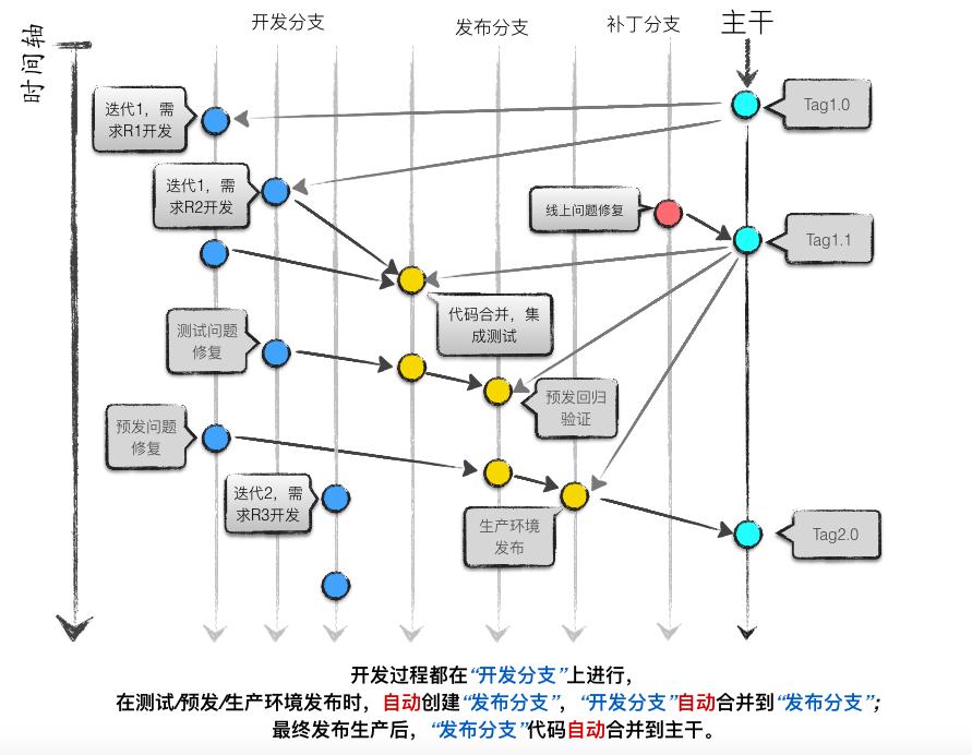 分支开发模式
