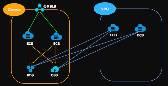 新建VPC ECS并完成配置