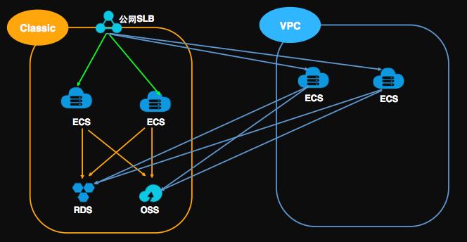 将VPC ECS加入公网SLB