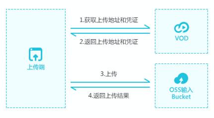 上传流程.png