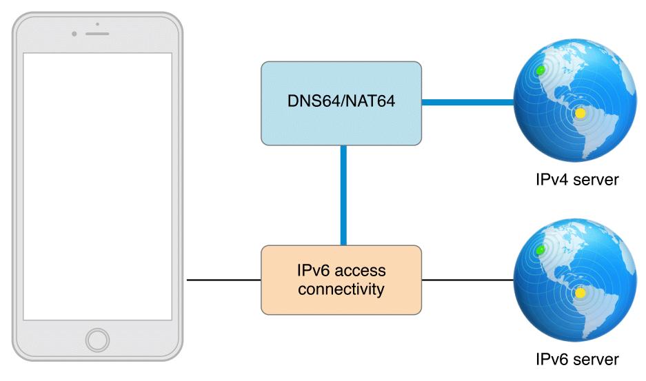 DNS64+NAT64