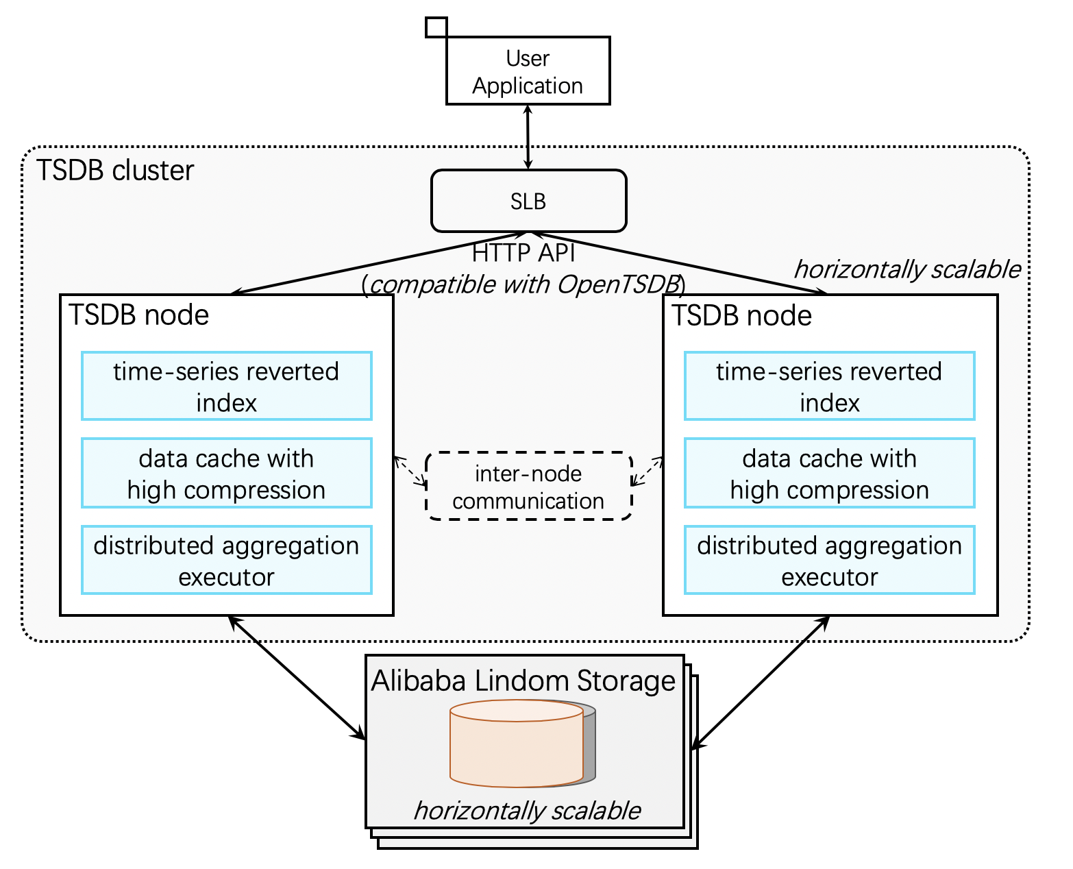 architecture_of_TSDB