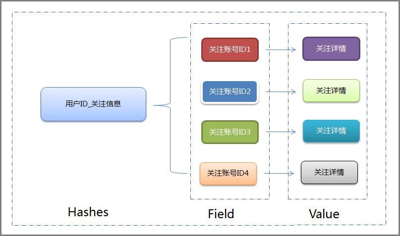 关系链存储结构