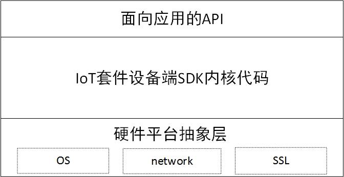 SDK框架