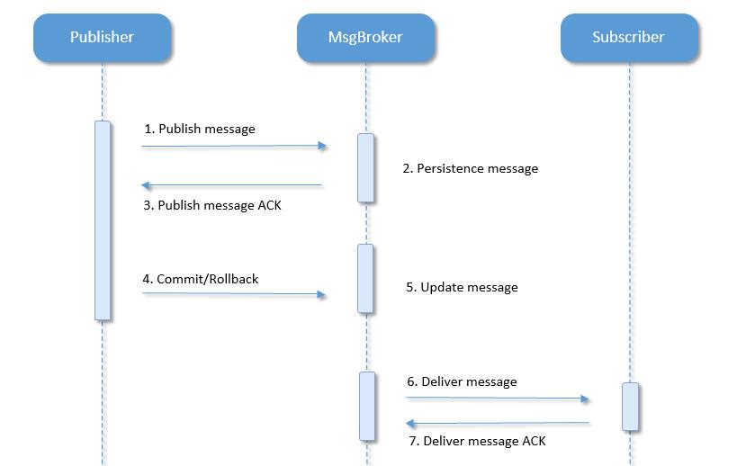 transaction message