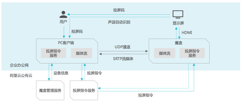 云投屏业务架构图