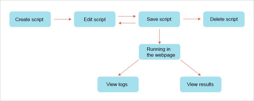 ScriptWorkflow