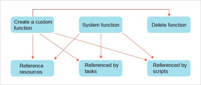 FunctionManagement