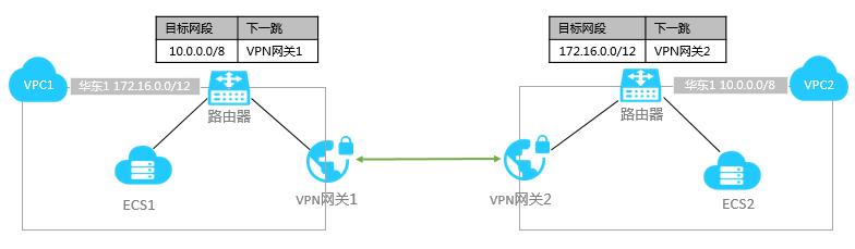 VPN部署