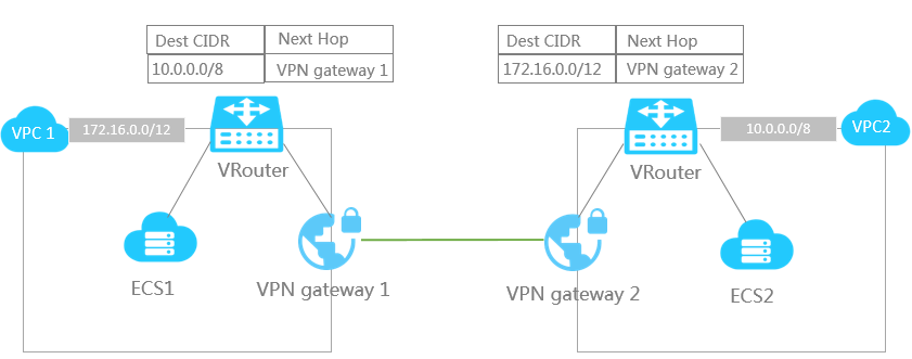 VPC_interconnection