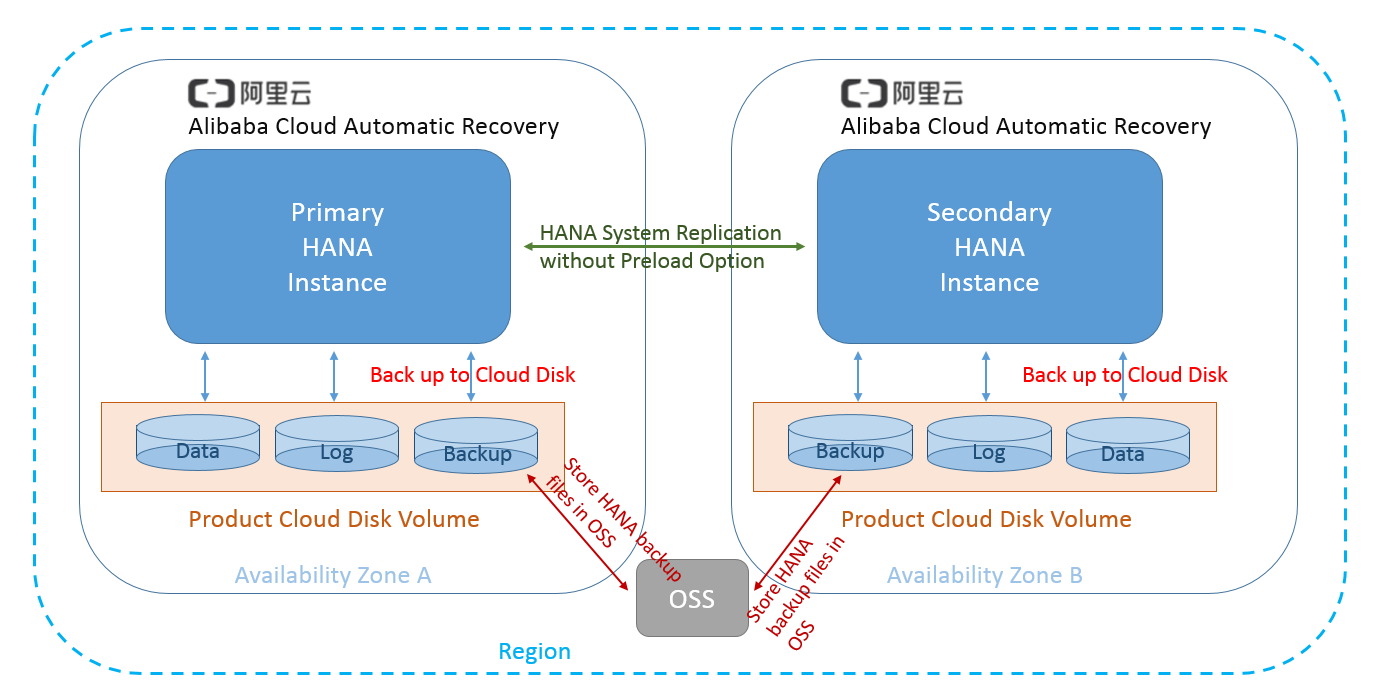 sap-hana-hadr-hsr-without-preload