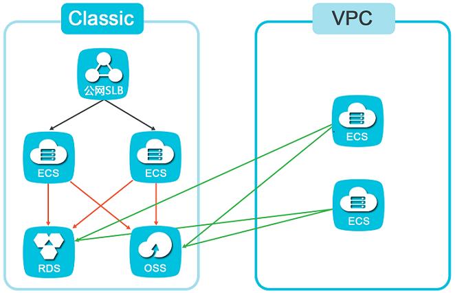 VPC中新建ECS并完成配置