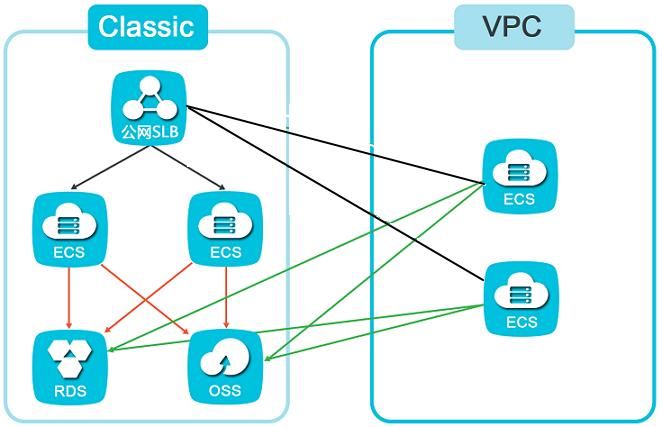添加VPC ECS到SLB