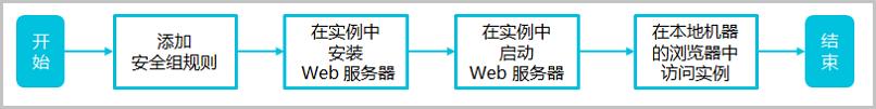 安全组_安装 Web 服务流程图