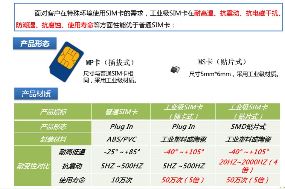 普通和工业级SIM卡