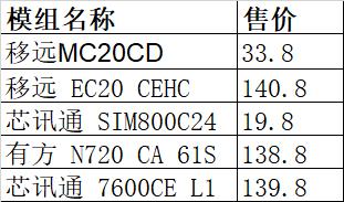 模组资费(更新到2019.3)