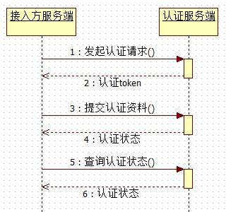 纯服务端接入系统时序图