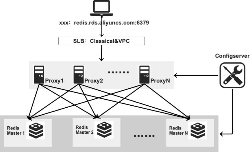 集群版-单节点架构