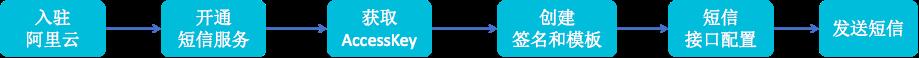 短信流程图