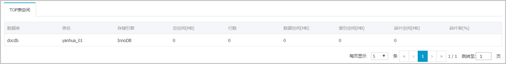 TOP表所占空间详情