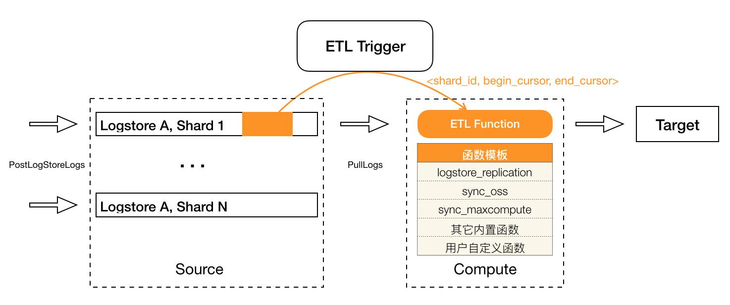etl-trigger-model