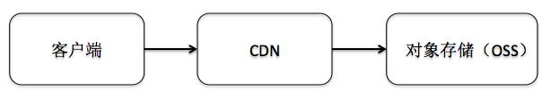 cdn_url