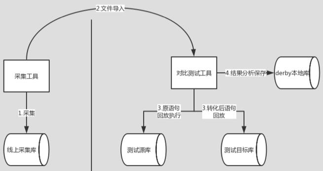 源库无法连接测试库和目标库