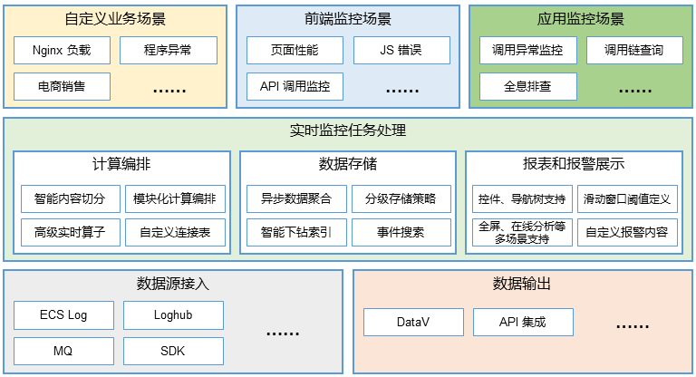 ARMS Function Matrix