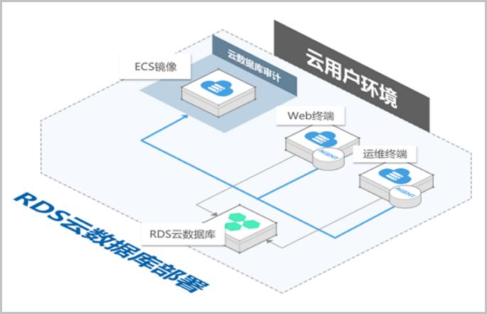 阿里云數據庫審計有哪些功能特性與應用場景?