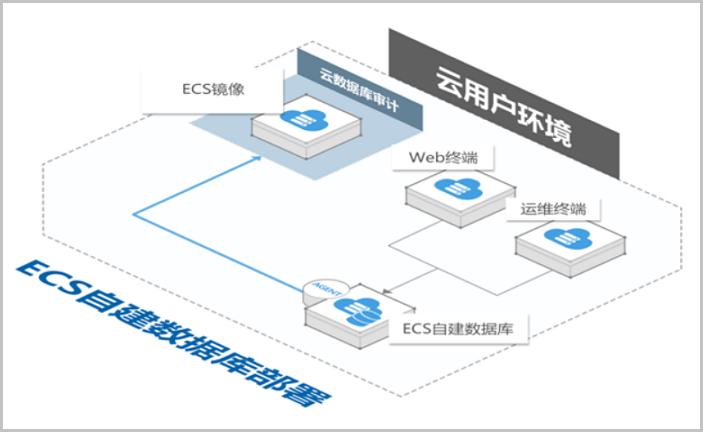 自建数据库审计应用部署架构