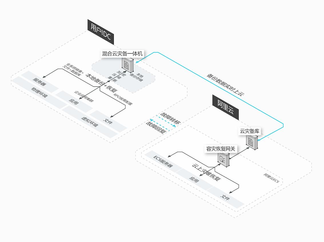 混合云容灾服务流程图