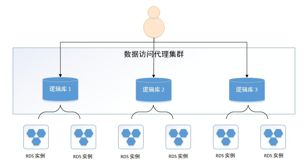 专享实例结构图