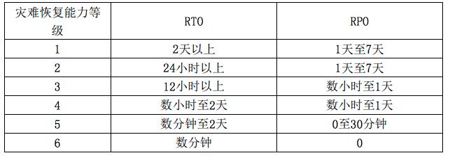 RPO/RTO等级规范示例