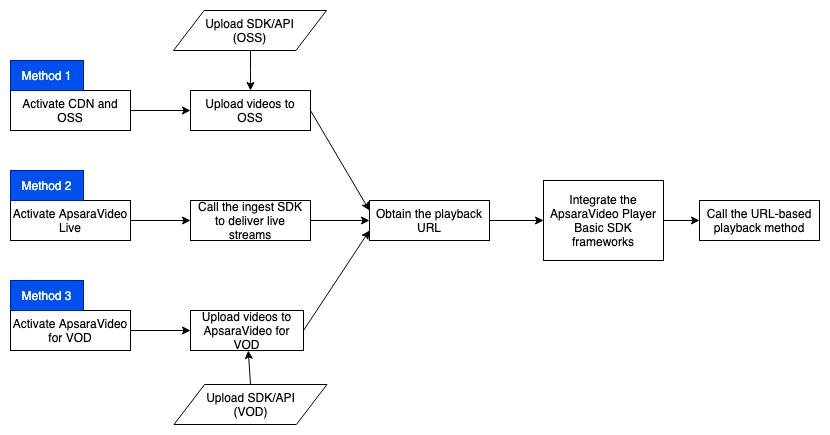ApsaraVideo Player Basic - Player SDK| Alibaba Cloud