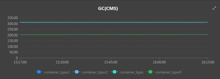 GC(CMS)