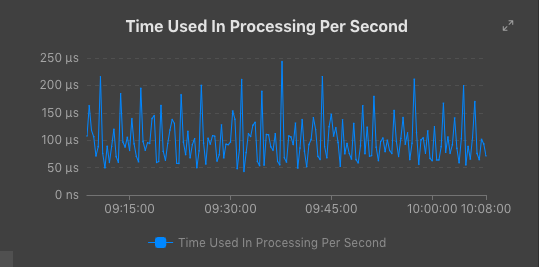 timeusedinprocessing