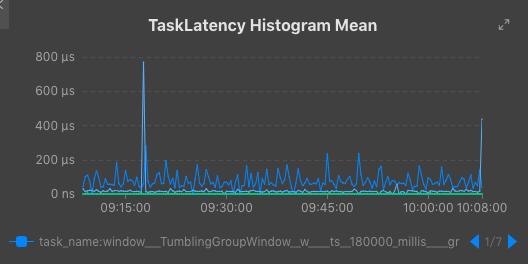 TaskLatency