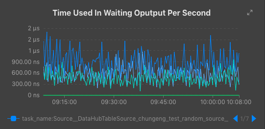 Time Used In Waiting Oputput Per Second