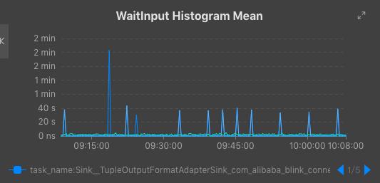 WaitInput Histogram Mean