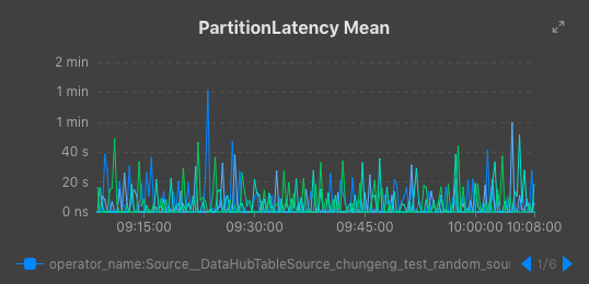 PartitionLatency Mean