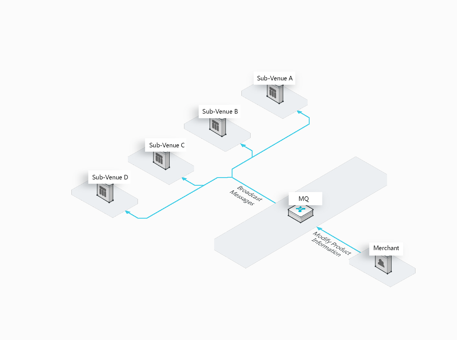 Large-scale cache synchronization
