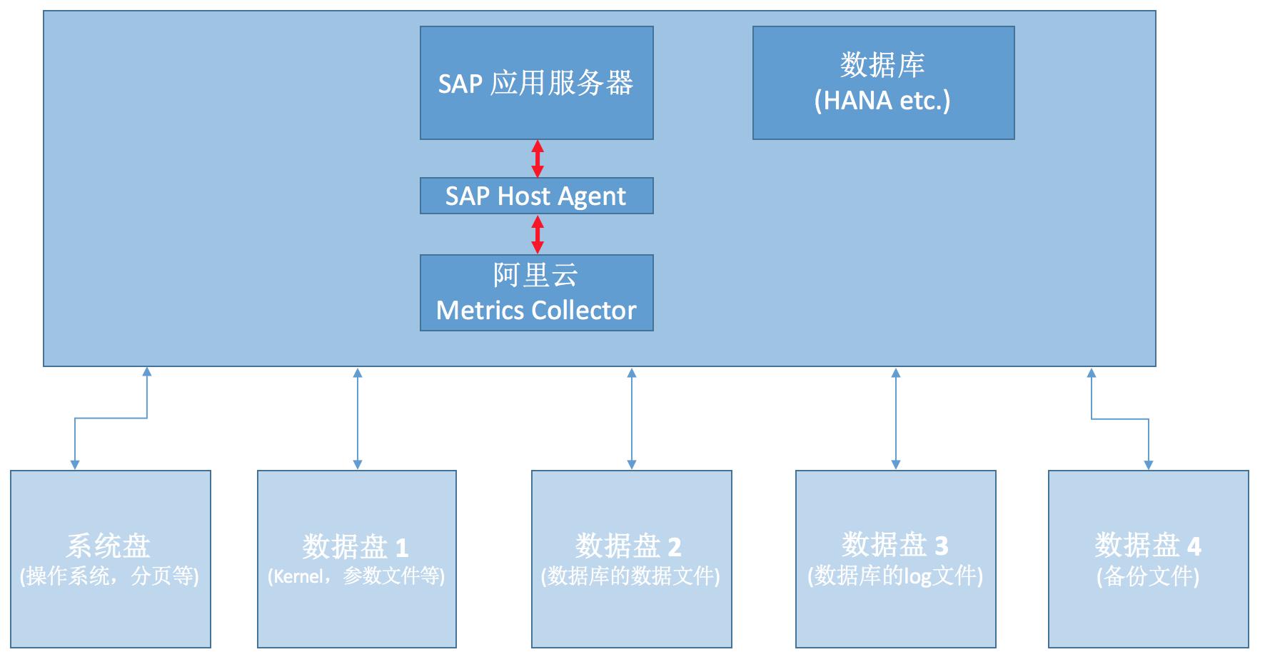 sap-netweaver-planning-2tier