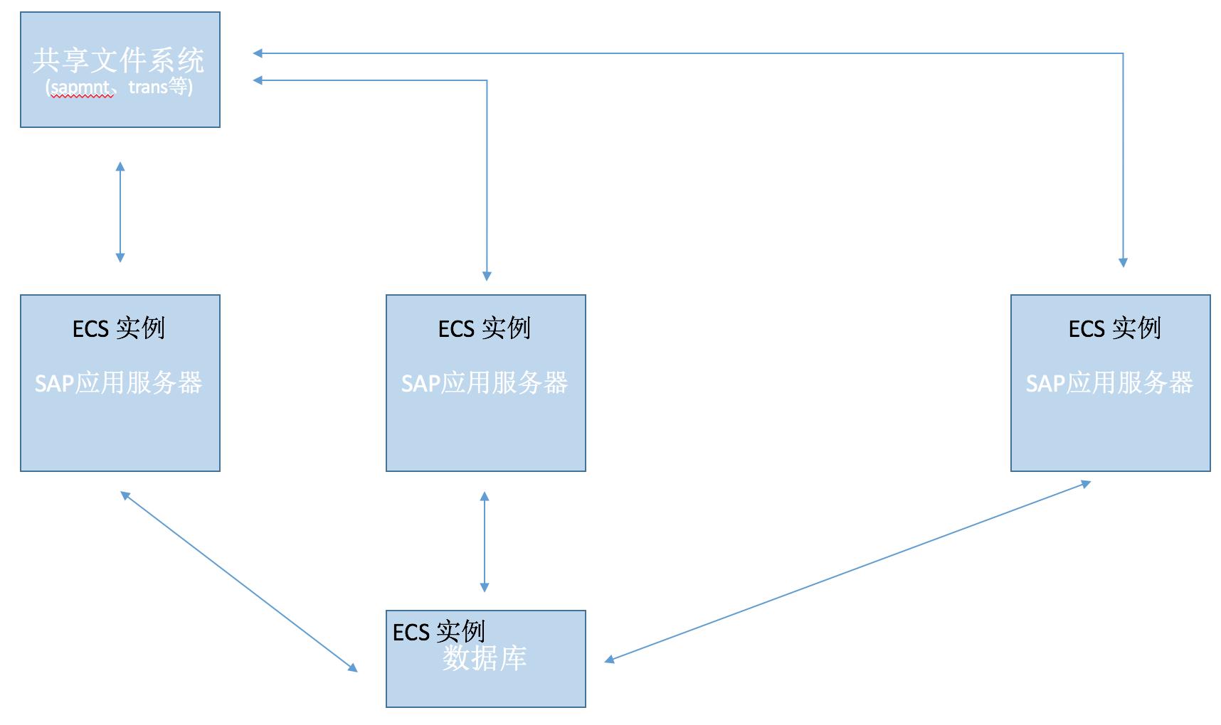 sap-netweaver-planning-3tier