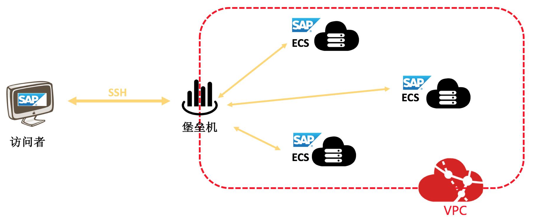 sap-netweaver-planning-bastion