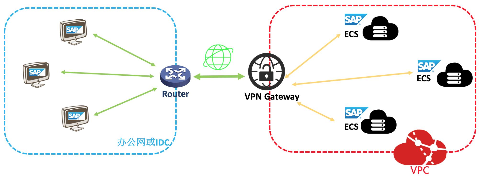 sap-netweaver-planning-vpn