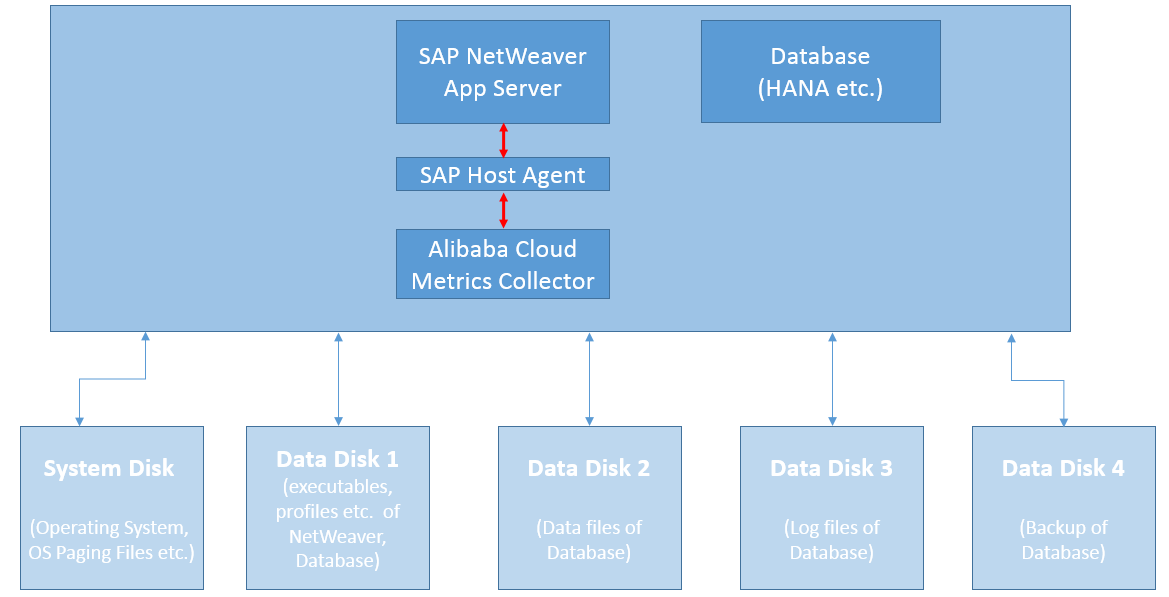 sap-netweaver-planning-2tier