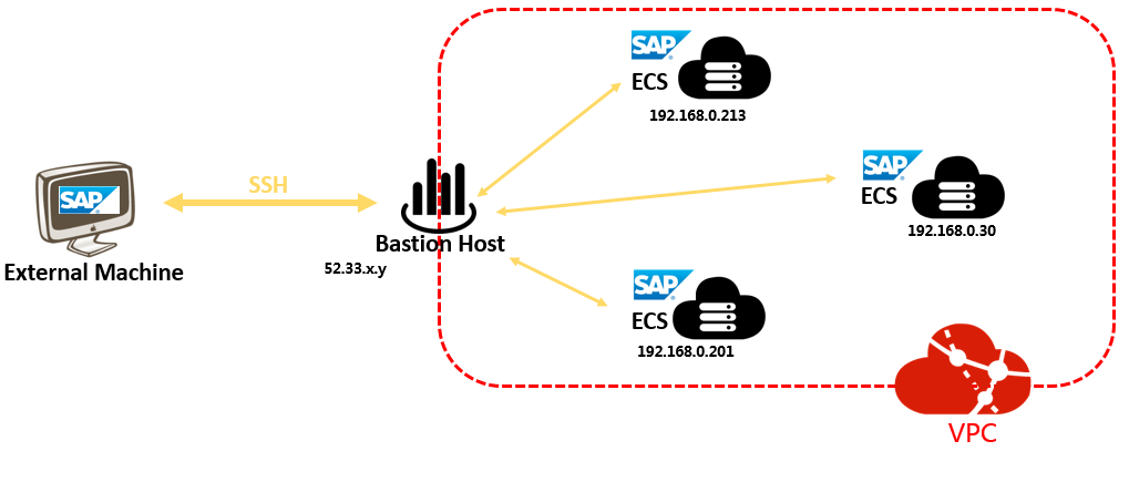 sap-netweaver-planning-bastion
