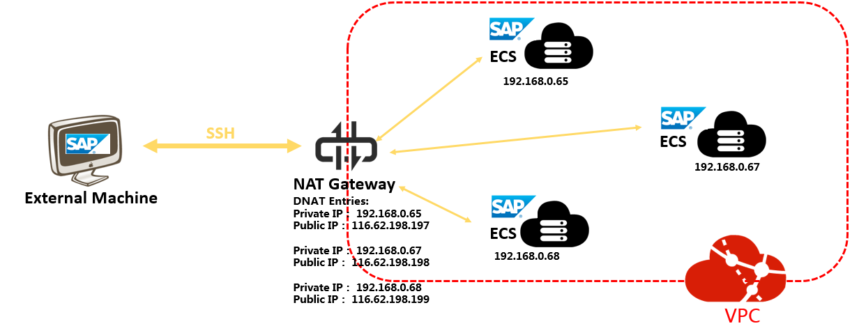 sap-netweaver-planning-nat