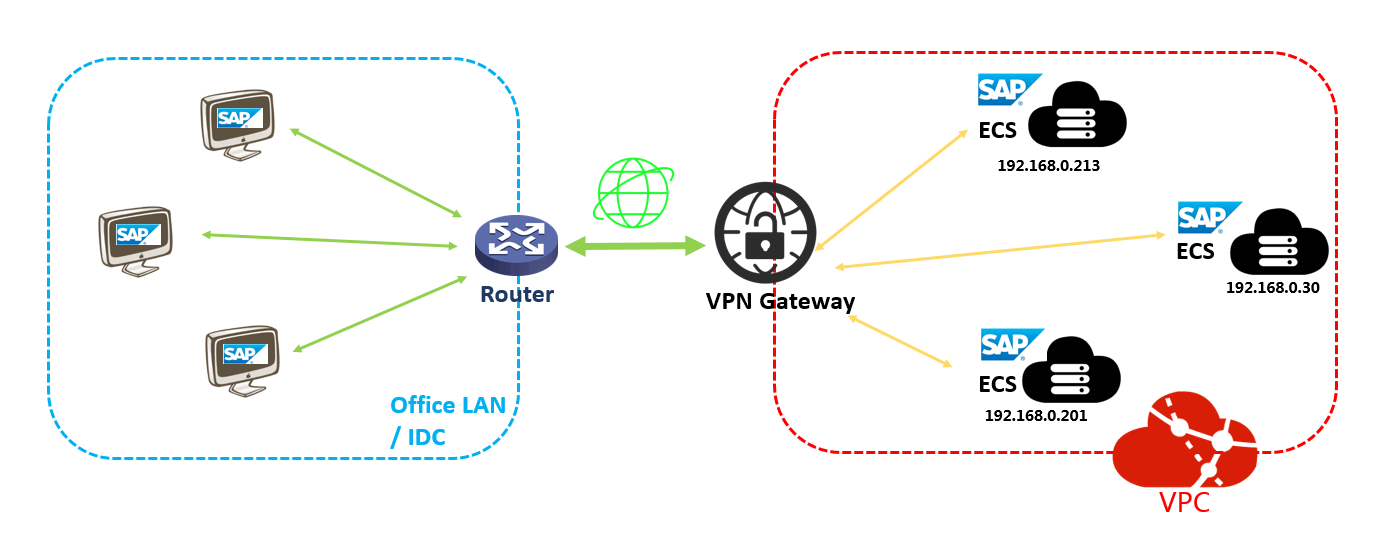 sap-netweaver-planning-vpn